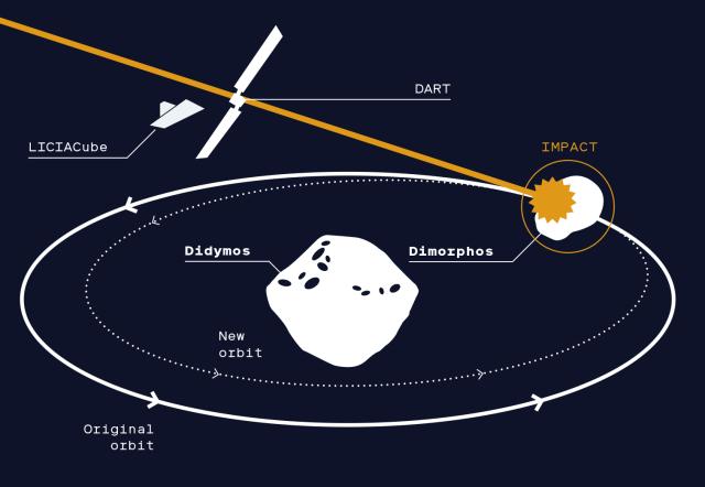 DART Mission idea