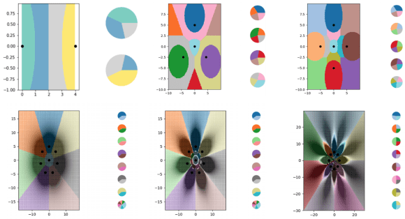 Various charts showing the boundary lines being plotted out by a kNN algorithm. Each chart has more and more boundary lines, all encoded in tiny datasets.