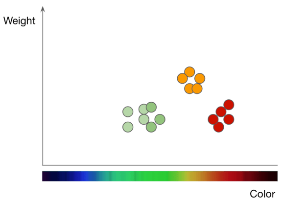 Apples and oranges plotted on a chart by weight and color.