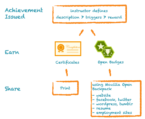 Achievements (Badges) Flow in Blackboard SP14