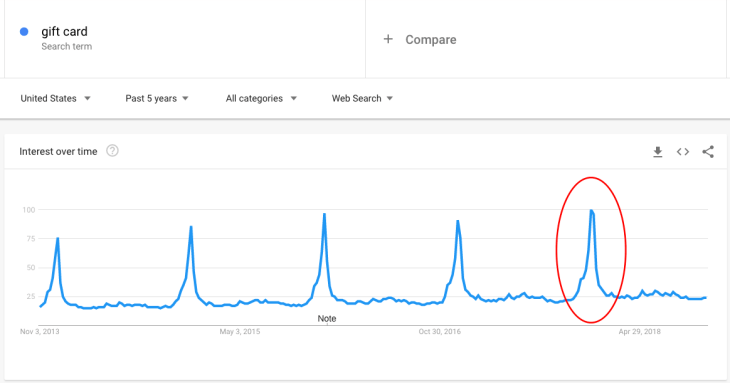 Gift Card Keyword on Google Trends