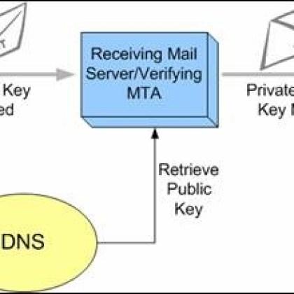DKIM verification process