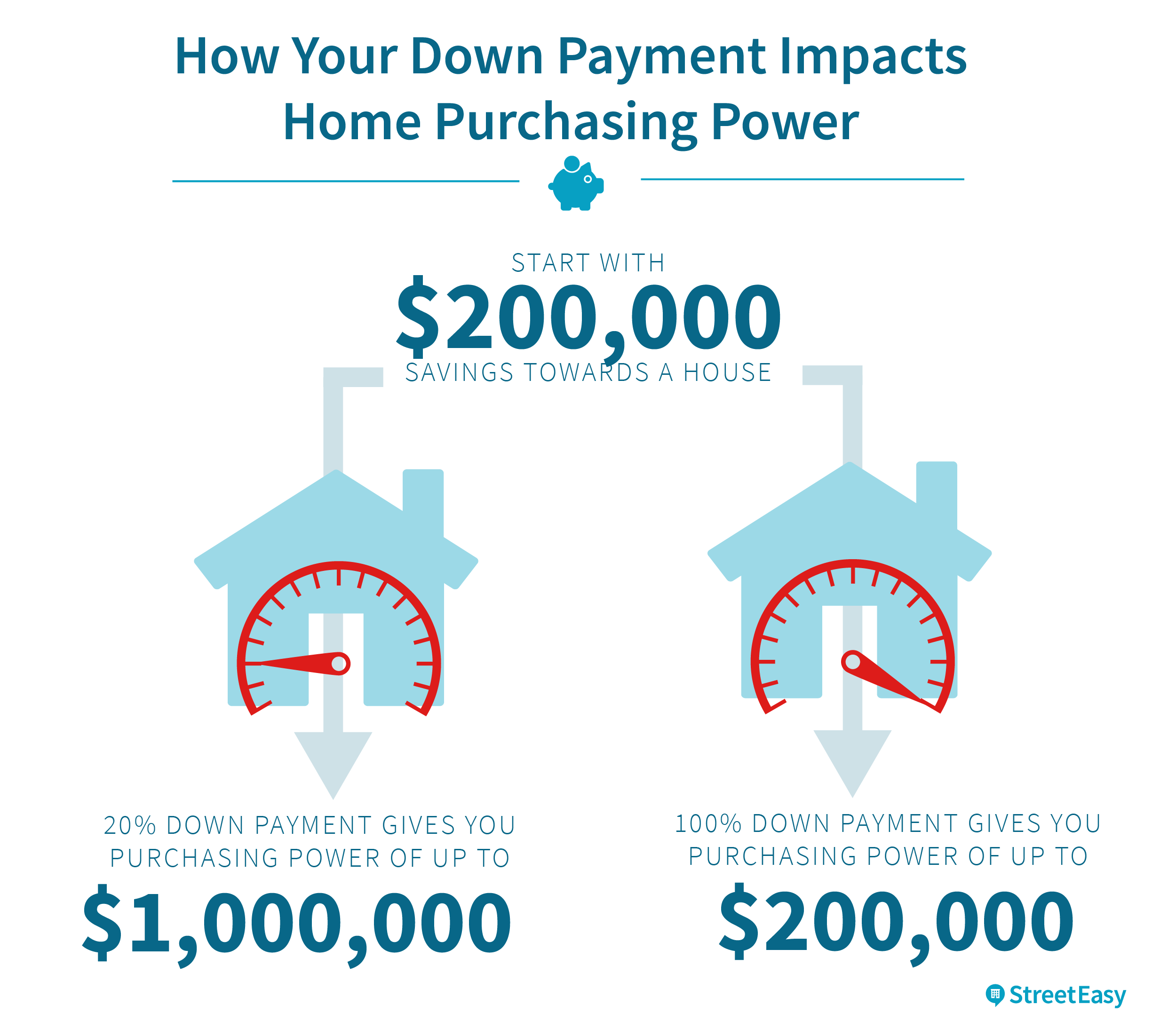 Estimating Your Down Payment In Nyc