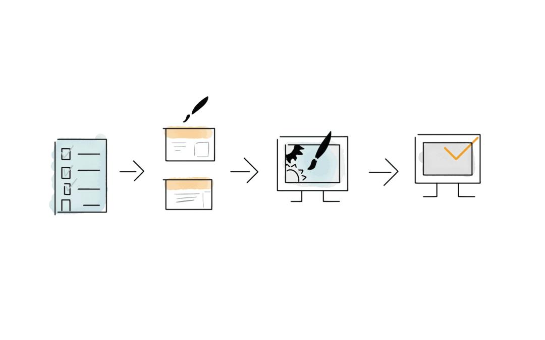 Unsere Webdesign Prozesse