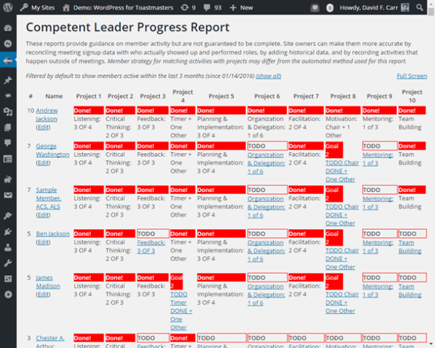 See who has fulfilled CL requirements and where the gaps are for different members.