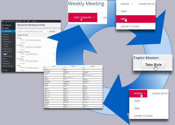 The cycle starts with editing the agenda (based on the information you have so far), emailing it out, encouraging additional people to sign up online, printing the agenda and the signup sheet, and getting more people to sign up for future weeks during each meeting. For more accurate record keeping, you can also reconcile differences between the agenda and who actually showed up to fill roles.