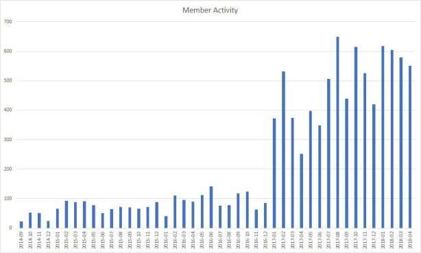 member activity