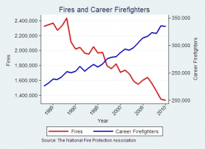 Contra Costa County, Letters to the Editor, Fires and firefighters