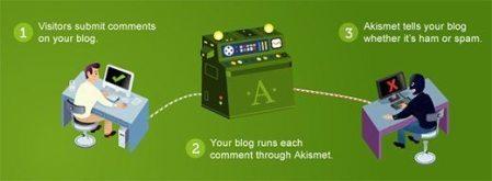 akismet-WordPress Plugin