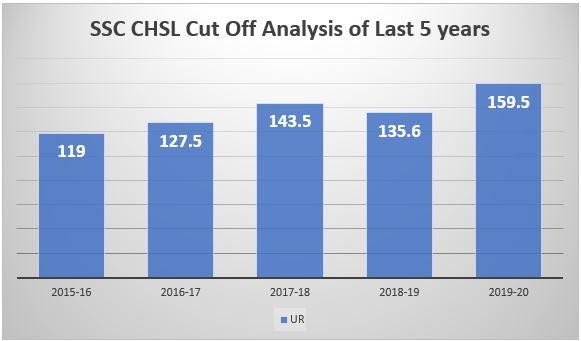 SSC CHSL Cut Off 2021