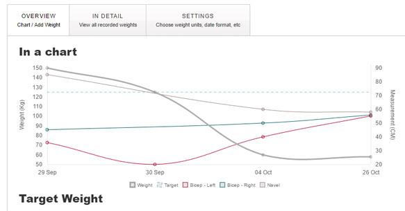 Plugin Weight Loss Tracker de WordPress para Gimnasio