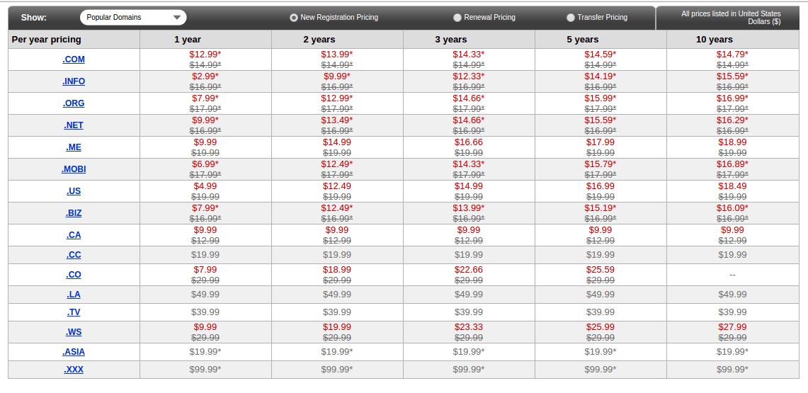 Godaddy Domain Name Registration Pricing