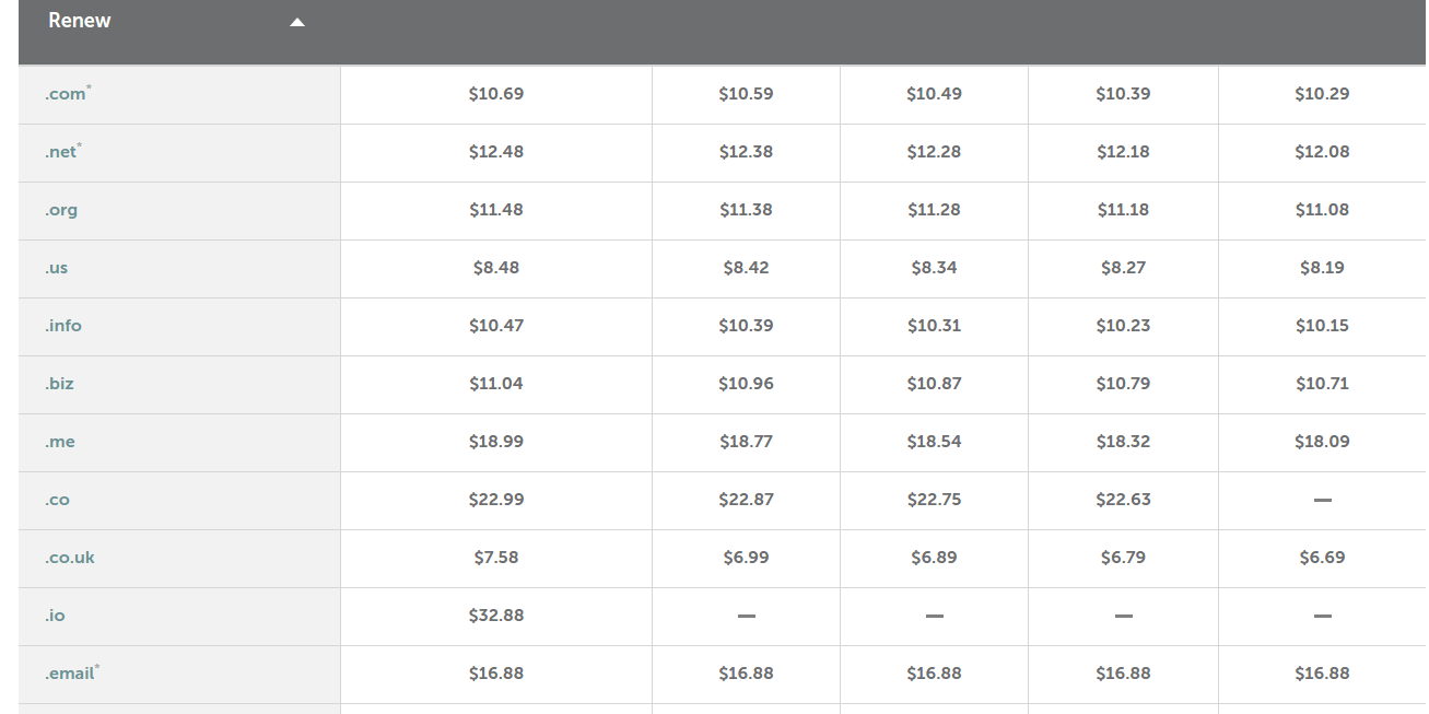 Namecheap domain name renewal pricing
