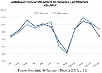 Artículo «El turismo de eventos (MICE) como estrategia de desestacionalización en Andalucía»