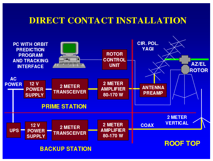 Direct Contact - Connection Diagram