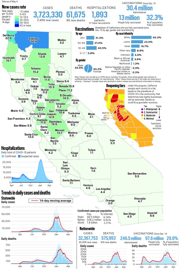 Coronavirus tracker: California reported 2,956 new cases and 86 new deaths as of May 4