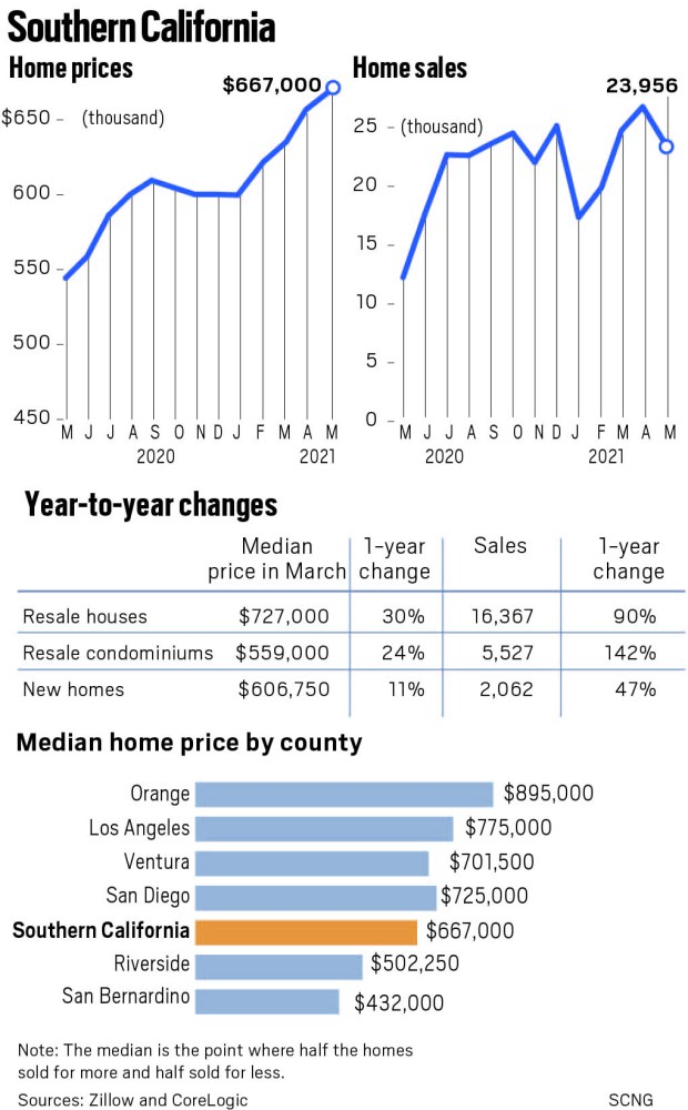 May's homebuying dip raises 5 questions for Southern California