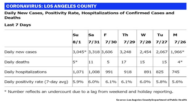 LA County's new coronavirus caseload tops 3,000 again Sunday, even amid weekend reporting lags