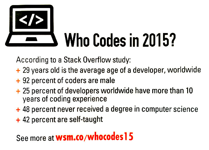 who-codes2015
