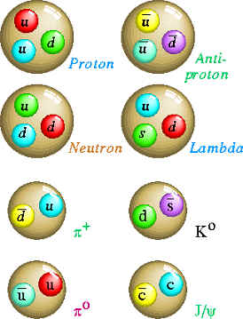 quark 2 Particle Physics: Learn With Fun : Part III   Quarks