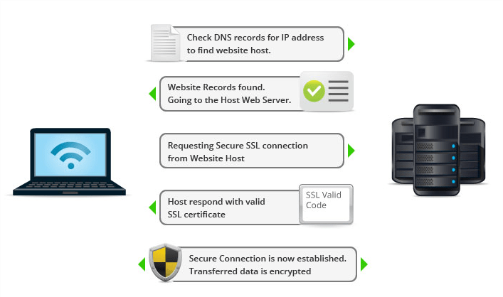 how-ssl-works cloudflare flexible ssl