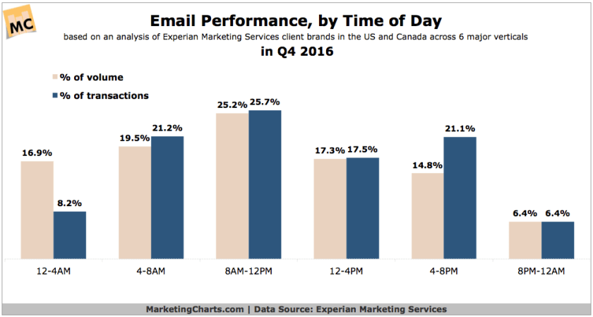 The 7 Secrets I Wish Everyone Knew About Digital Marketing Trends [Stats and Proof] 5