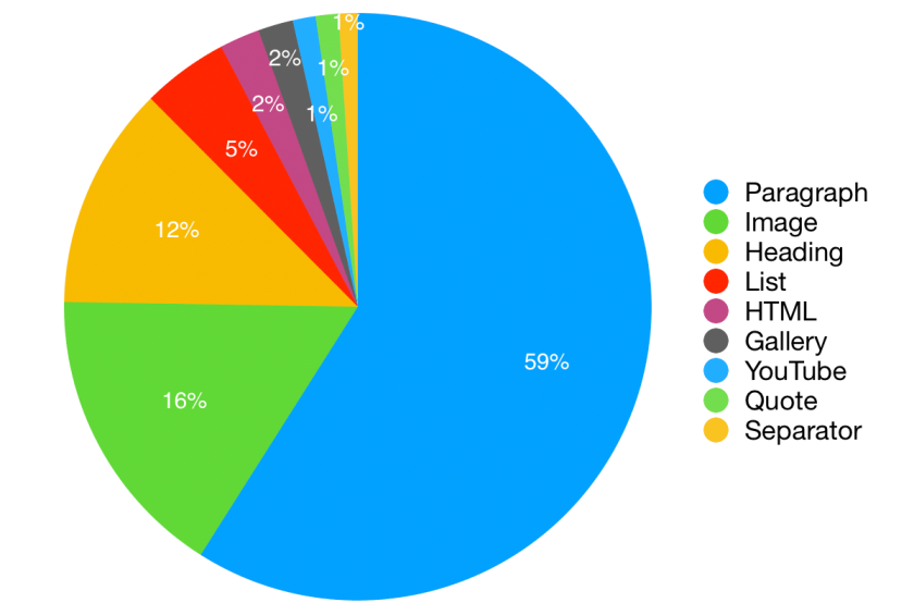Statistics of Gutenberg Editor