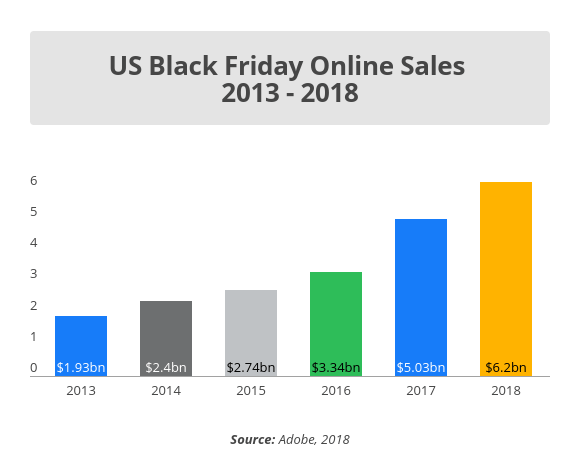 US Black Friday Online Sales 2013-2018