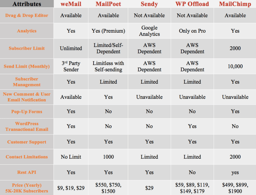 weMail vs other email marketing tools comparison