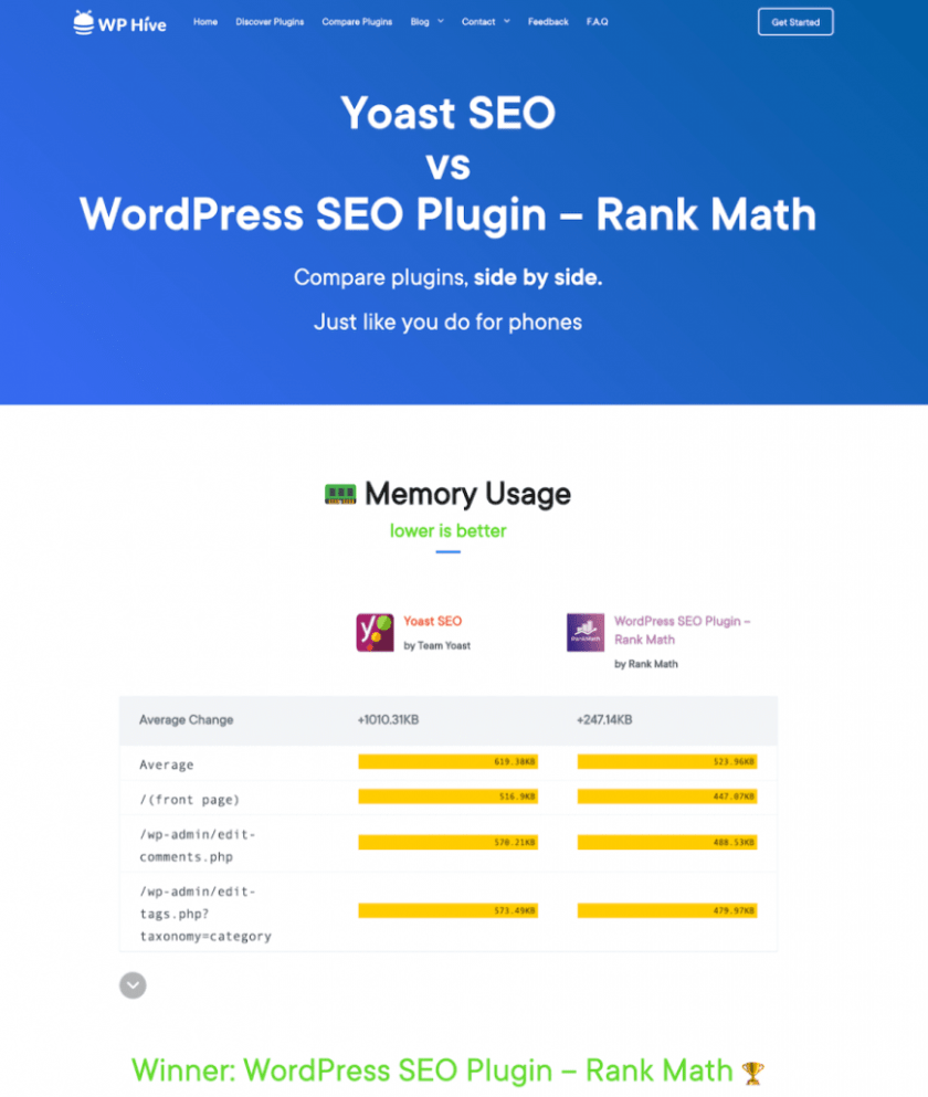 Winner SEO plugin WP Hive
