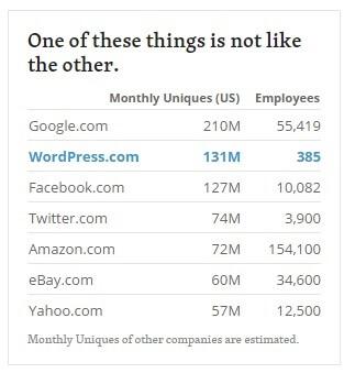 Feitjes over het aantal gebruikers van WordPress