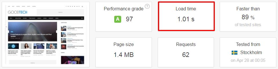 GoodLife WordPress Theme Speed