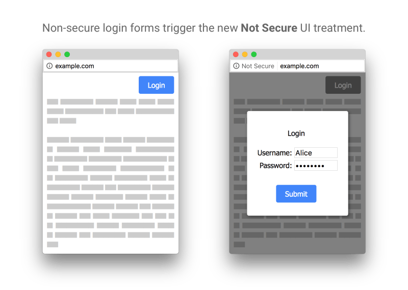 HTTPS login frame Overlay on HTTP pages Not Secure Chrome