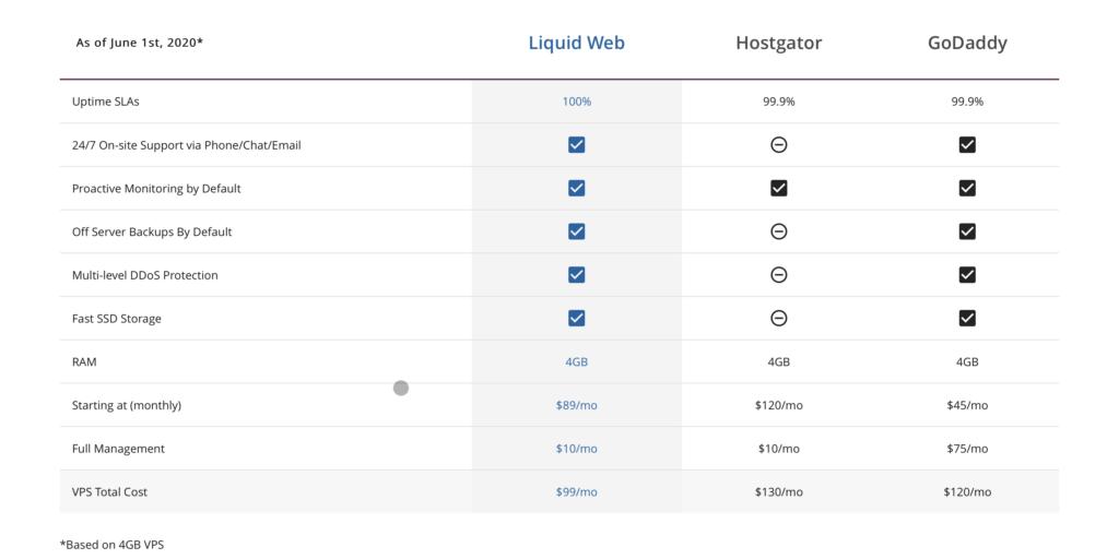 Liquid Web Managed VPS