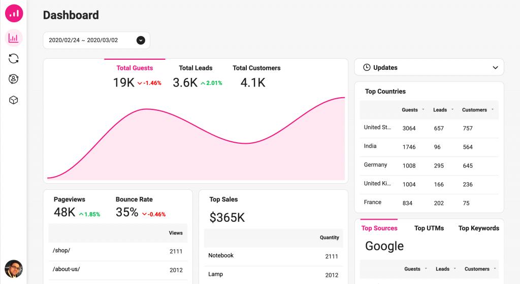 Growmatik report dashboard