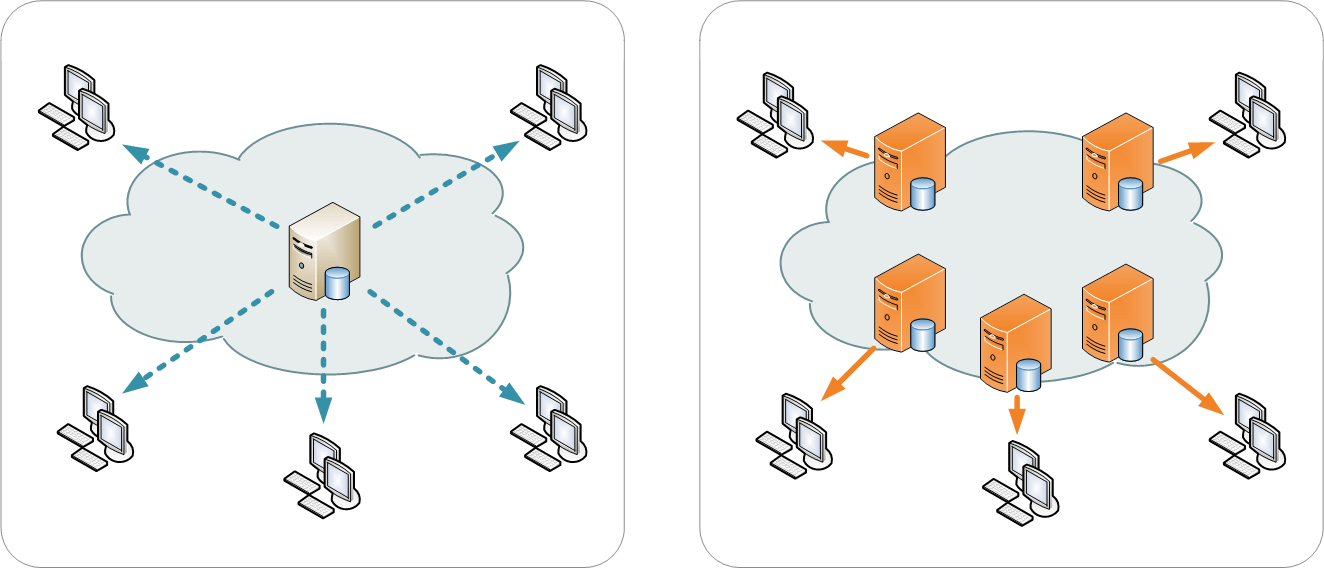 Two images showing how a website works without and with a content delivery network