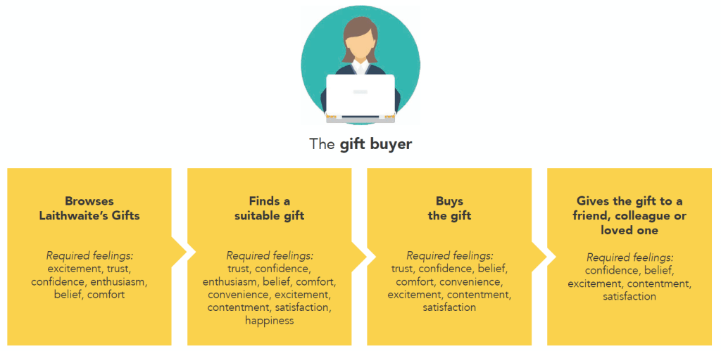A set of steps on a journey of a gift buyer, from browsing gifts, through to finding a suitable gift, buying and then giving