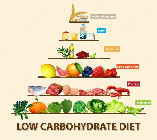 Image shows Low Carbohydrate Diet.