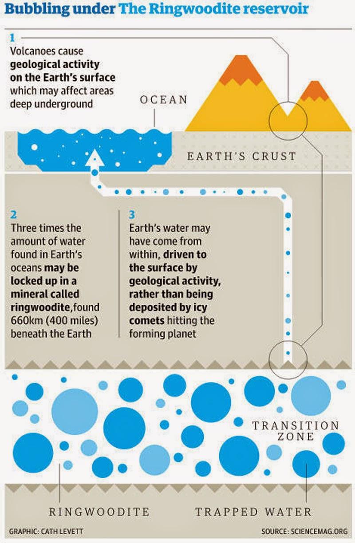 ocean 400 miles beneath our feet