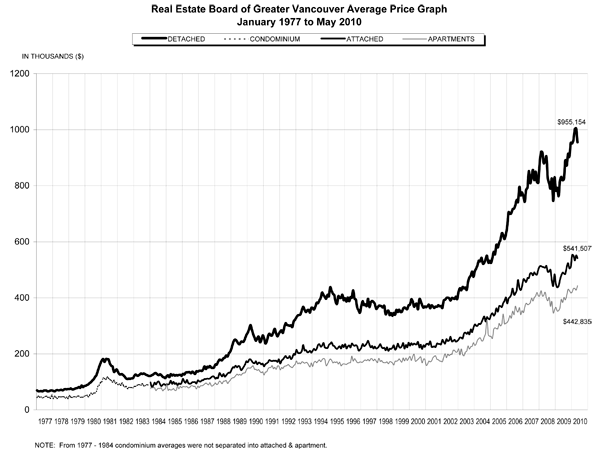 Average price graph