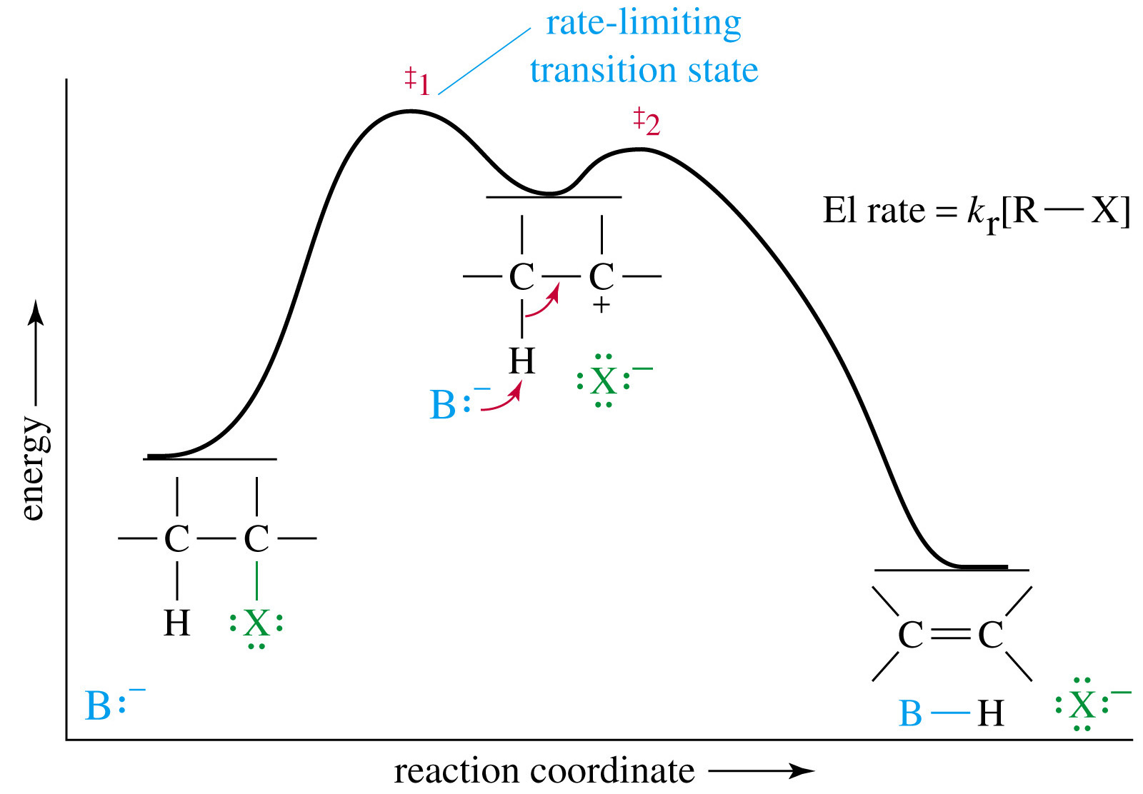 Reaction Energy Diagram Of Rust