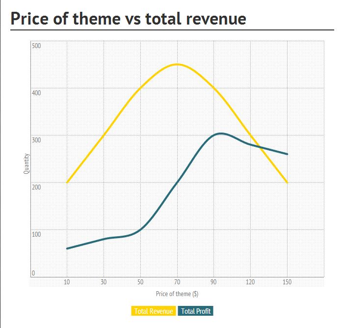 revenue-profit
