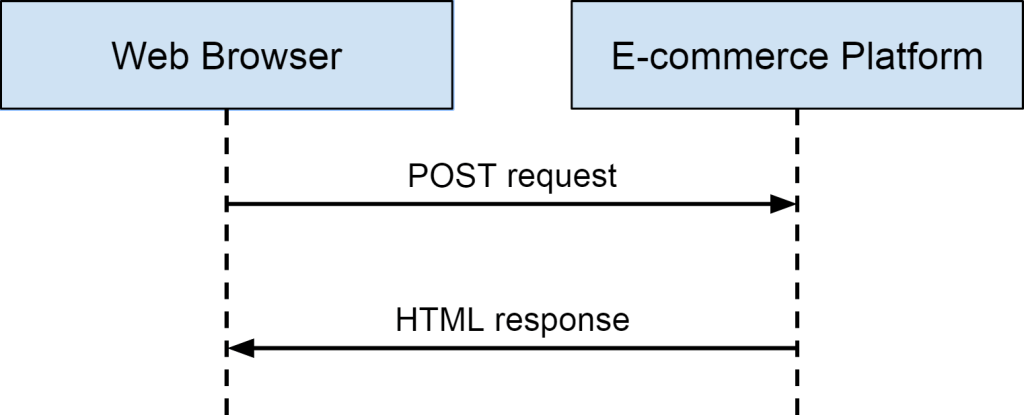 POST request / HTML response pattern WordPress