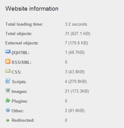 Wordpress-Site-Speed-Results-from-Pingdom