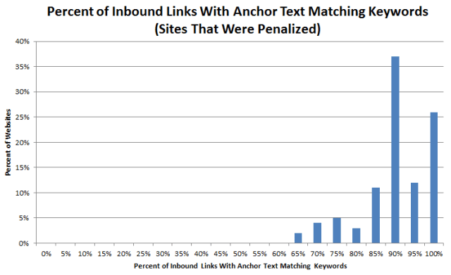 Percentage of Inbound Links With Exact Match Keywords