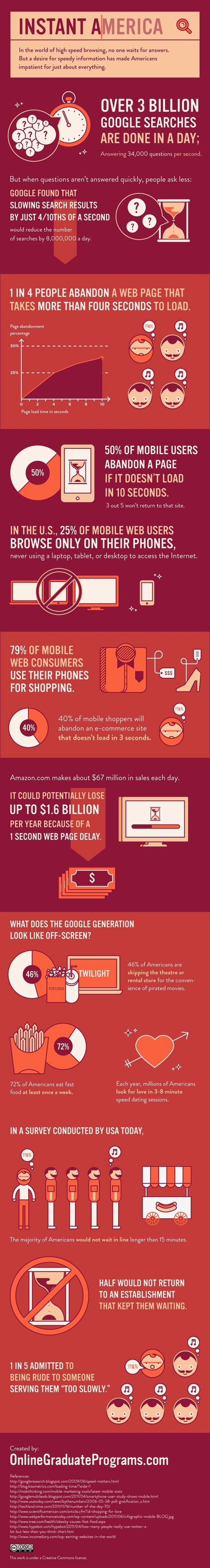 Infographic - web site speed