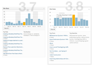 WordPress Dashboard (3.8) - Site Stats
