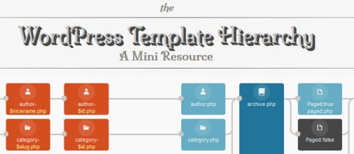 WordPress Template Hierarchy