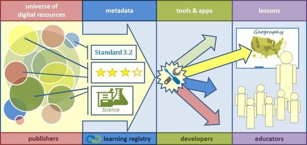 learning-registry