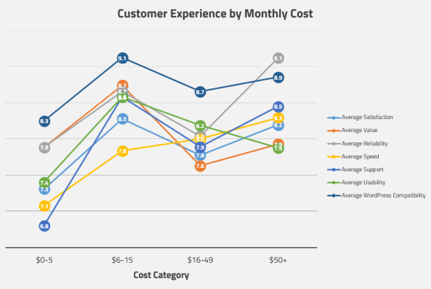 Customer Satisfaction Levels